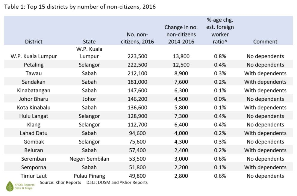 Table1-khorreports-topdistricts_noncitizens-my-2016.JPG