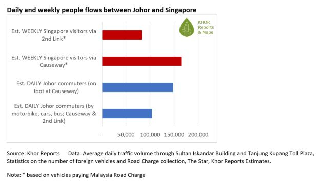 Diagram 1: Khor Reports' estimate of daily and weekly people flows Johor-Singgapore  (c) 2018 Khor Reports - Segi Enam Advisors Pte Ltd. All Rights Reserved.