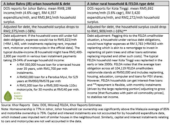 Johor Bahru urban household and Johor Felda rural household surplus and debt  (c) 2018 Khor Reports - Segi Enam Advisors Pte Ltd. All Rights Reserved.