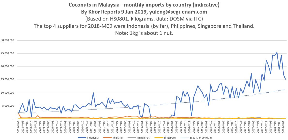 Jul 2008 - Sep 2018 monthly data. Source: Khor Yu Leng, Khor Reports - Segi Enam Advisors.