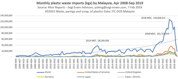 Diagram 1. Tidal wave of waste plastics in 2017-2018 faced a clamp down by the new administration from May 2018. Khor Reports
