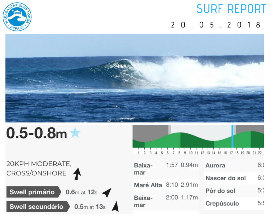 Surf Report 20 May 2018.jpg