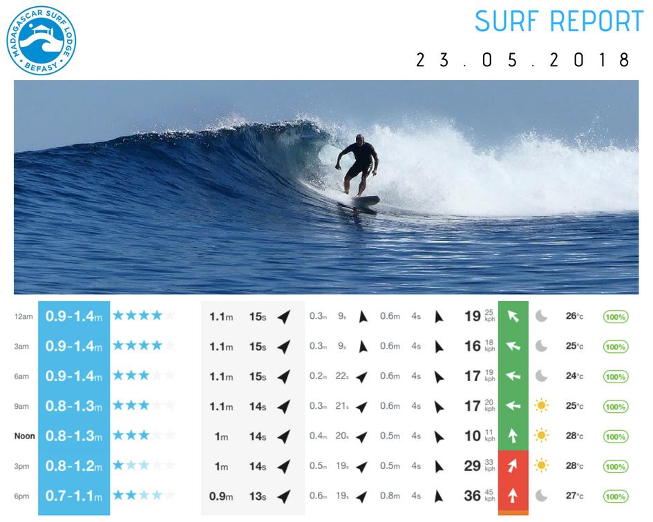 Surf Report 23 May 2018.jpg