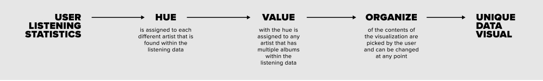 Listening statistics from Spotify are filtered through a process of categorizing by artist and album. Then, that data is organized into the sequence that will be seen in the data visual.