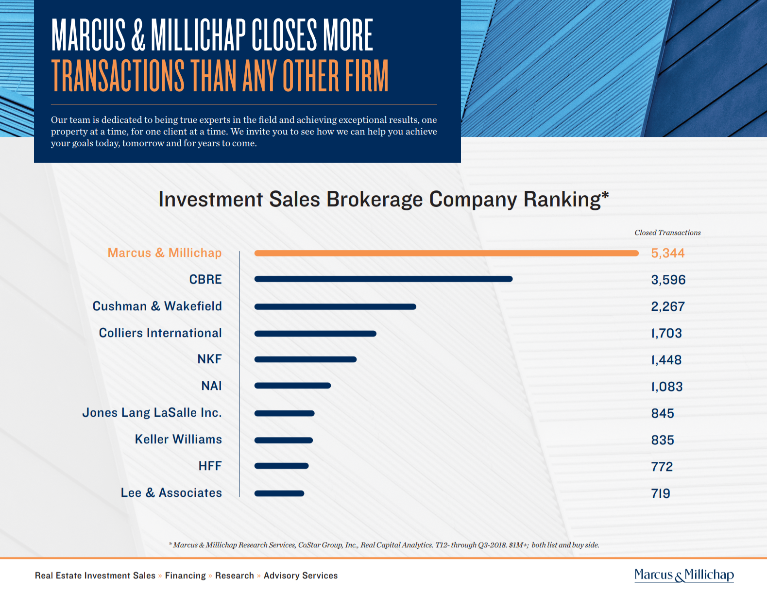 Investment Sales Brokerage Ranking.PNG