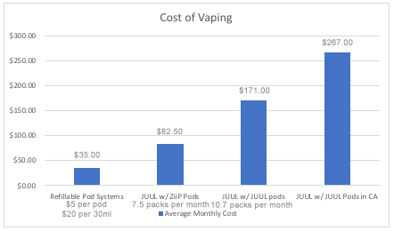 Chart courtesy of Elevated Vaping