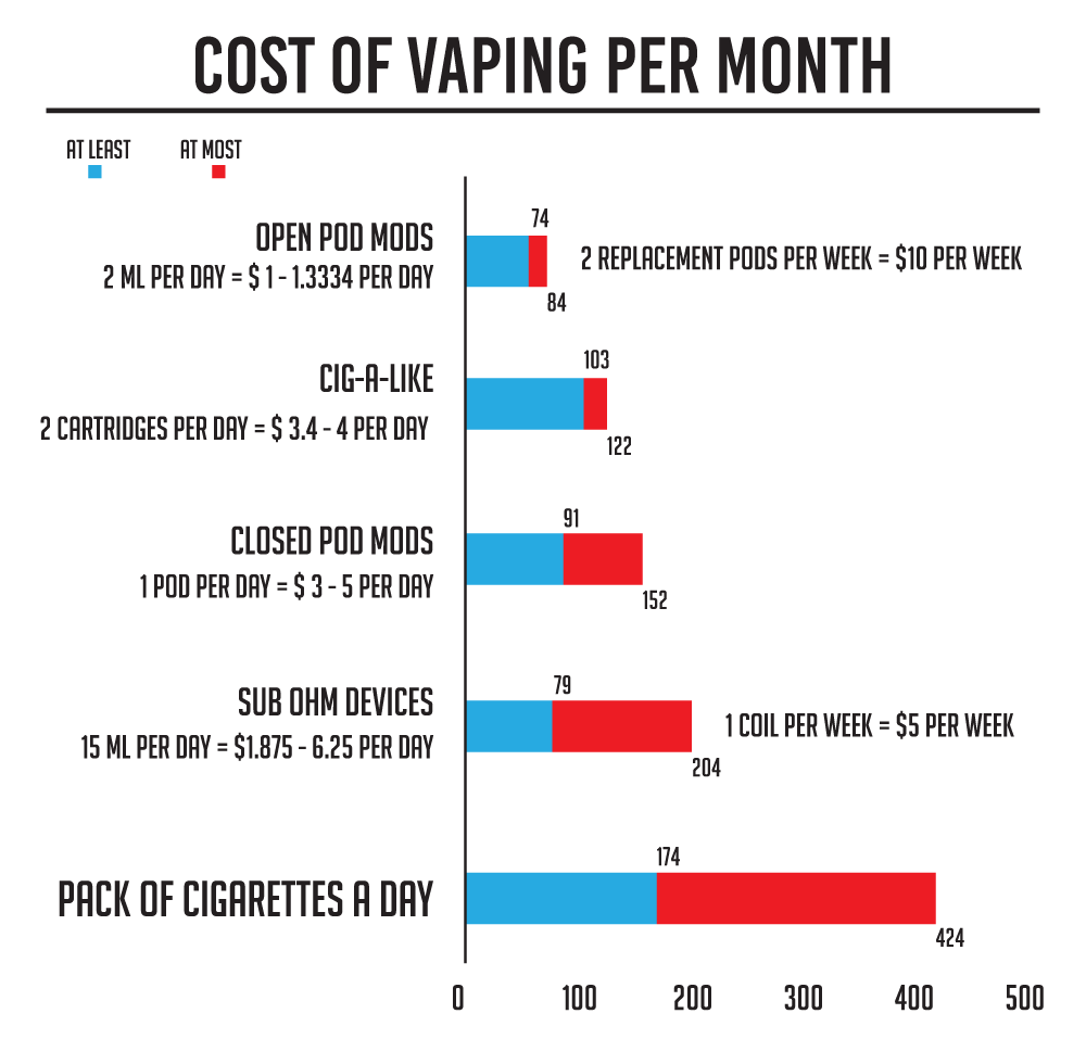 Chart courtesy of Ruthless Vapor