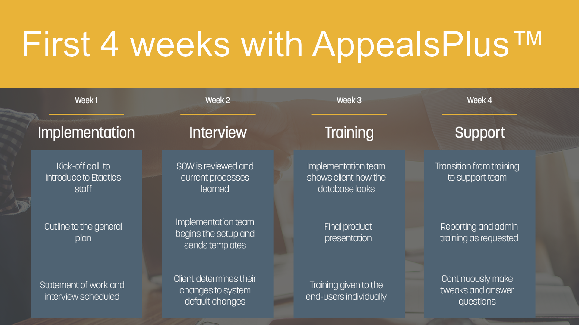 A graphic explaining the implementation process involved with AppealsPlus