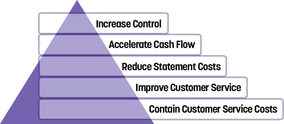 Customer Access Plus increases control, accelerates cash flow, reduces statement costs, improves customer service, and contains customer service costs.