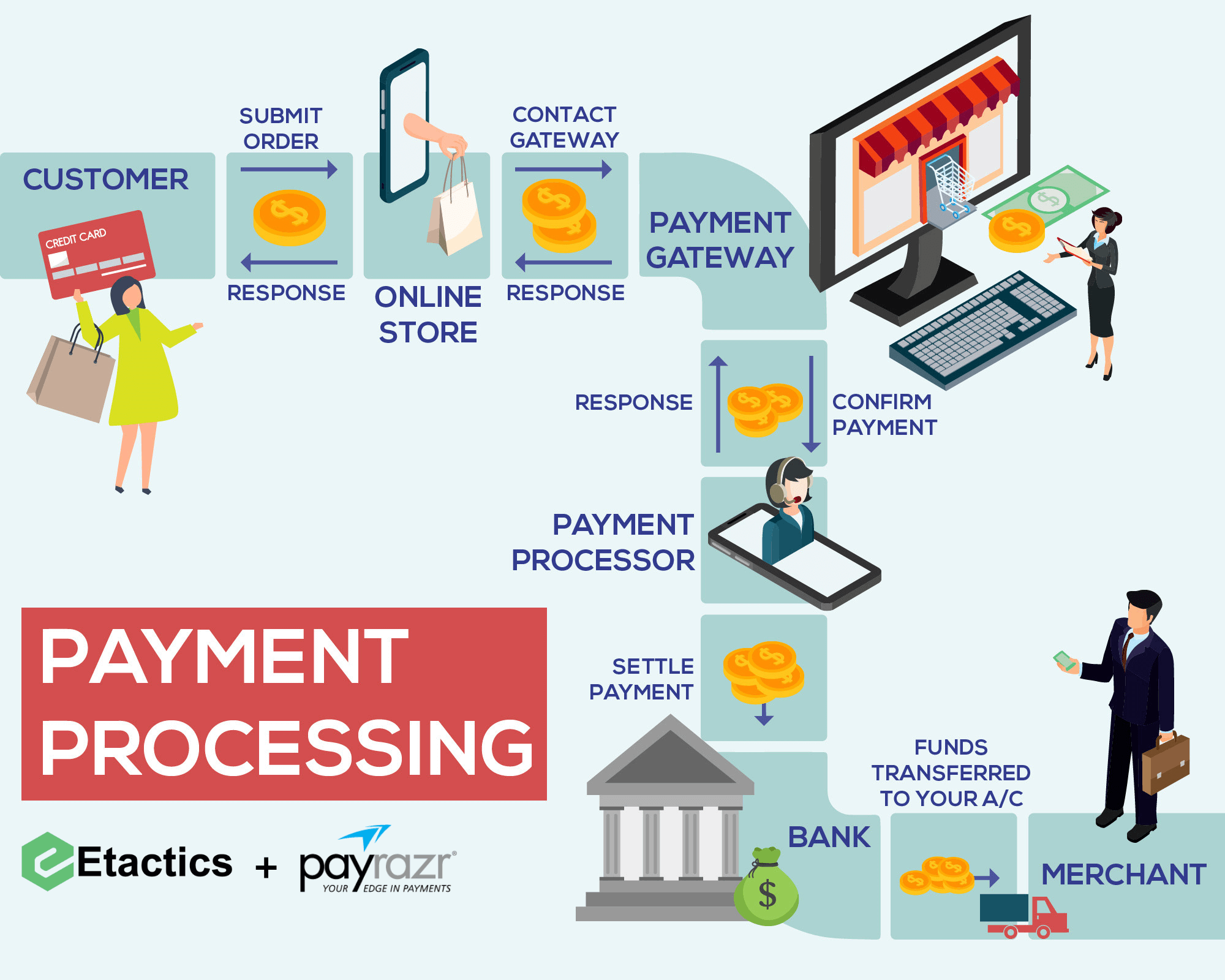 Payment processing starts with the customer, then moves to the payment gateway which communicates with the bank to transfer funds to the vendor.