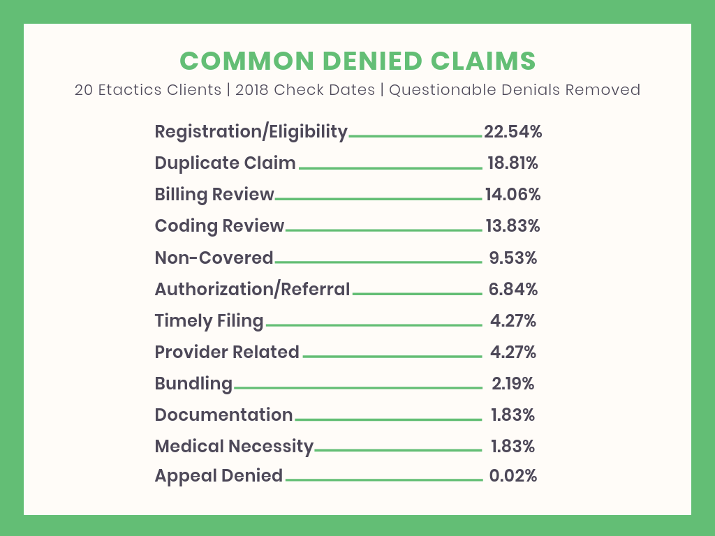 CommonTypesofDeniedClaims_072019.png