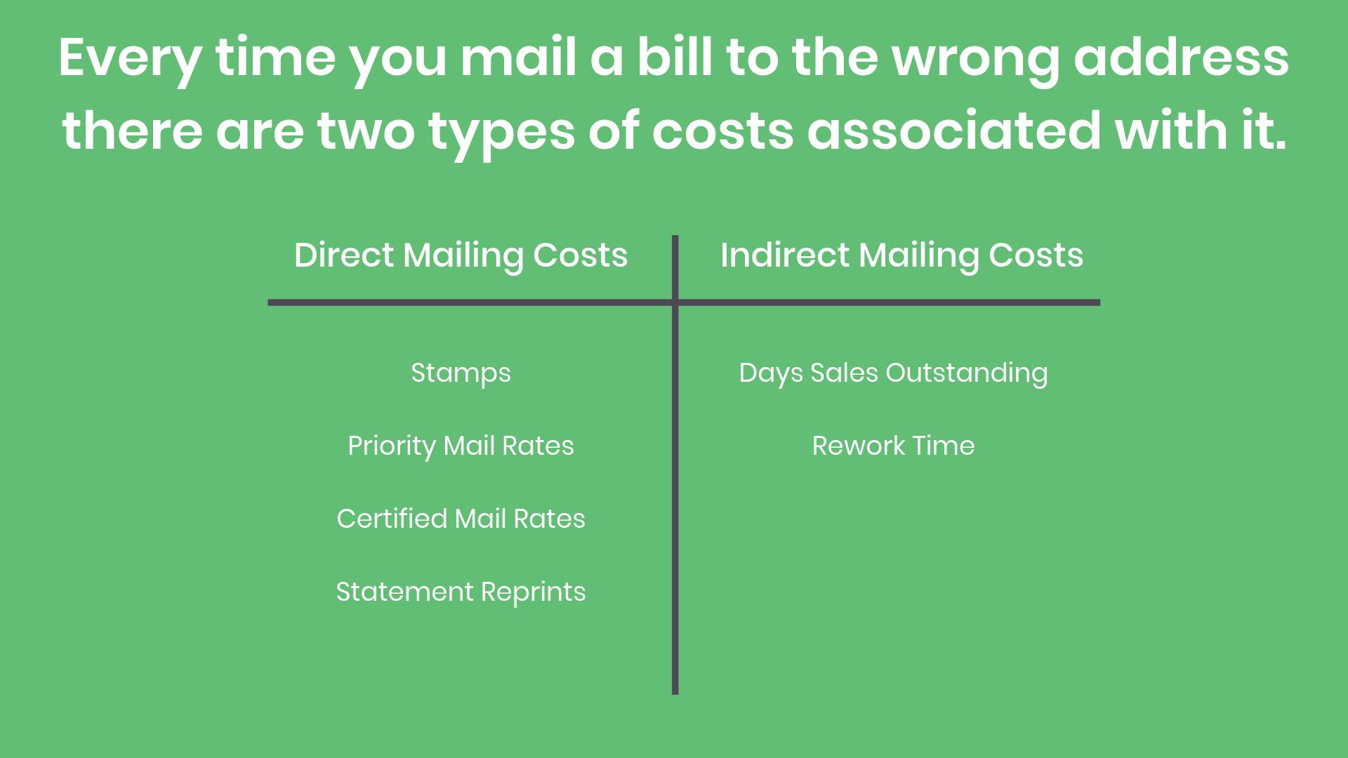 directmailingvsindirectmailingcosts_072019.png
