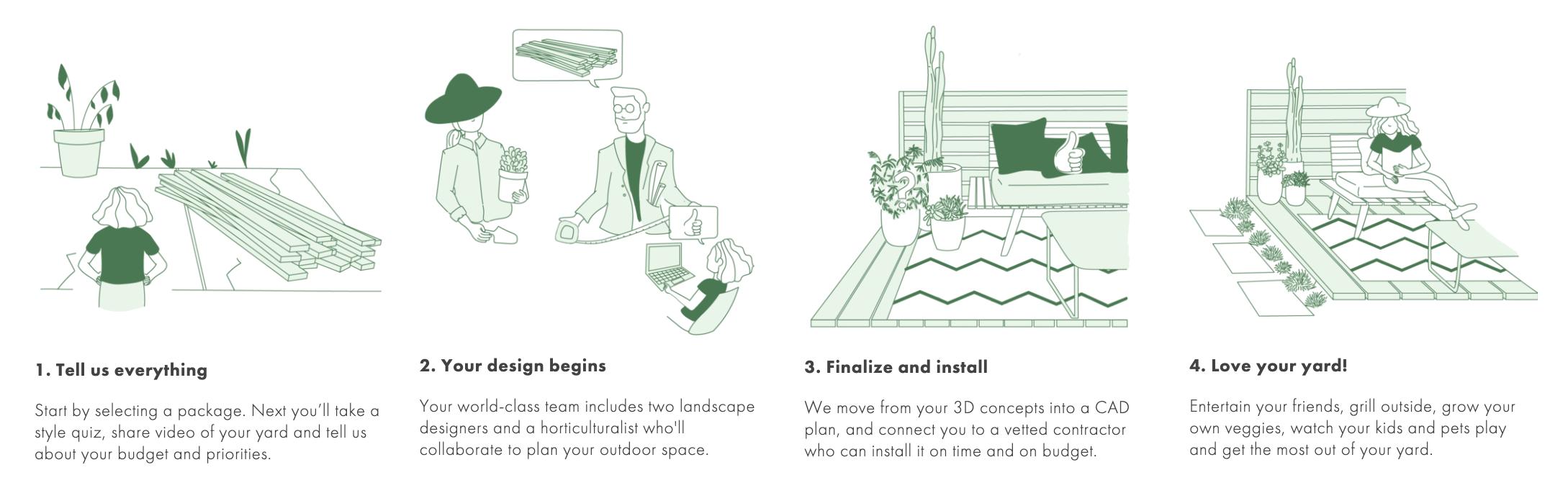 Online Landscaping How It Works Yardzen Online Landscape Design