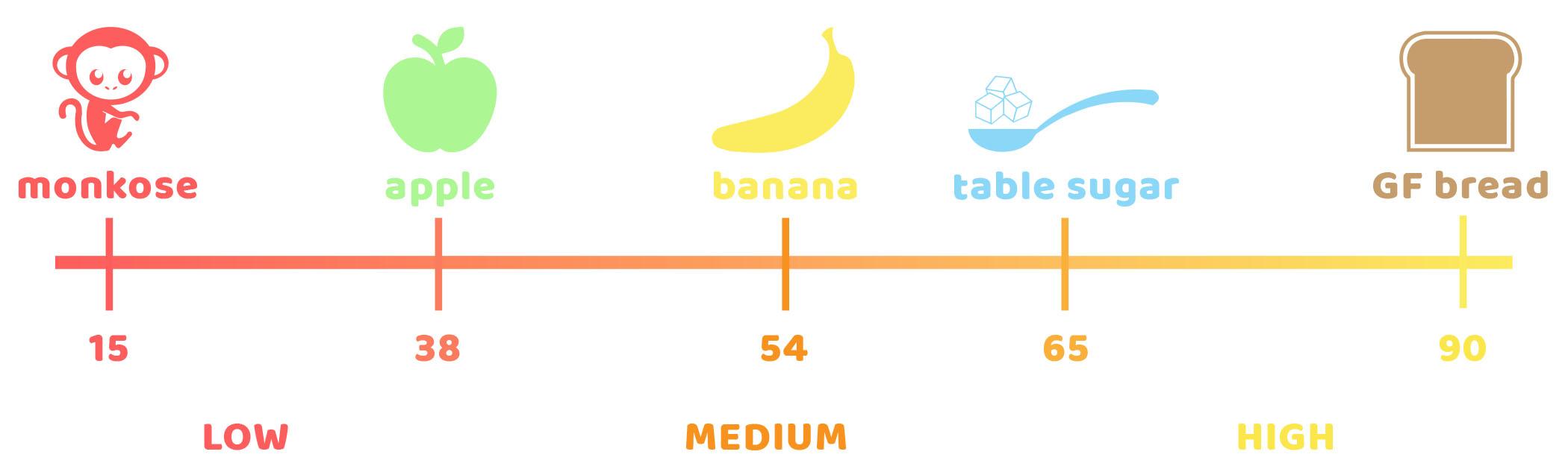 Monkose_glucose scale.jpg