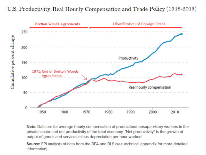 798px-U.S._Productivity,_Real_Hourly_Compensation_and_Trade_Policy_(1948-2013).png