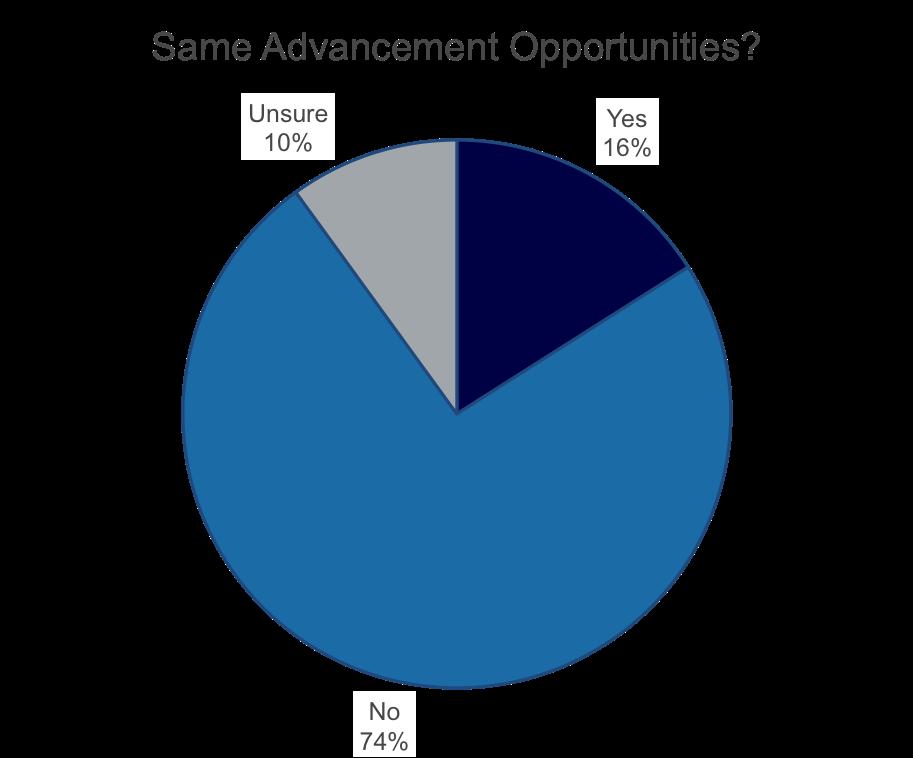 women in medtech - chart - same advancement.png
