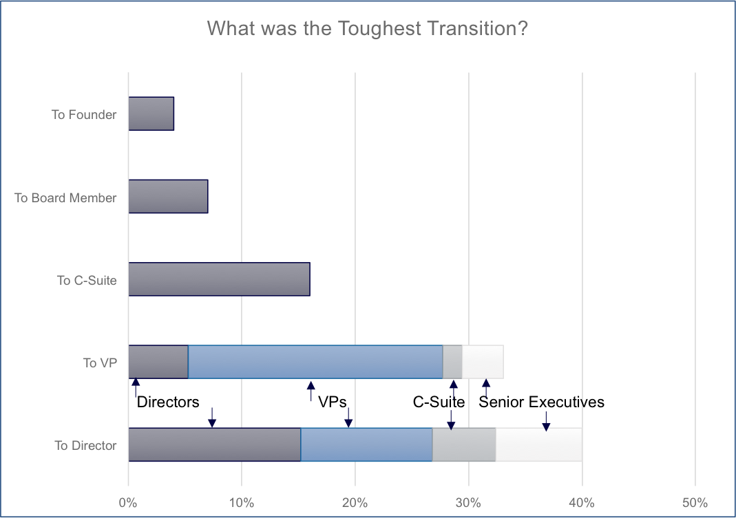 women in medtech - chart - what was toughest transition.png