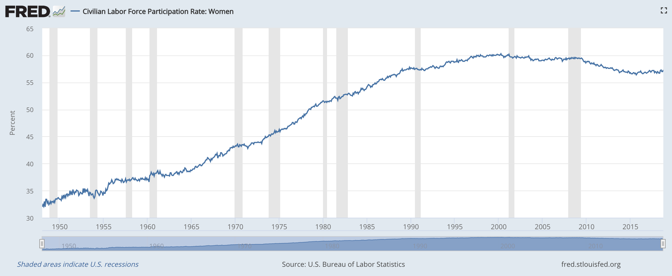 labor force participation by women.png