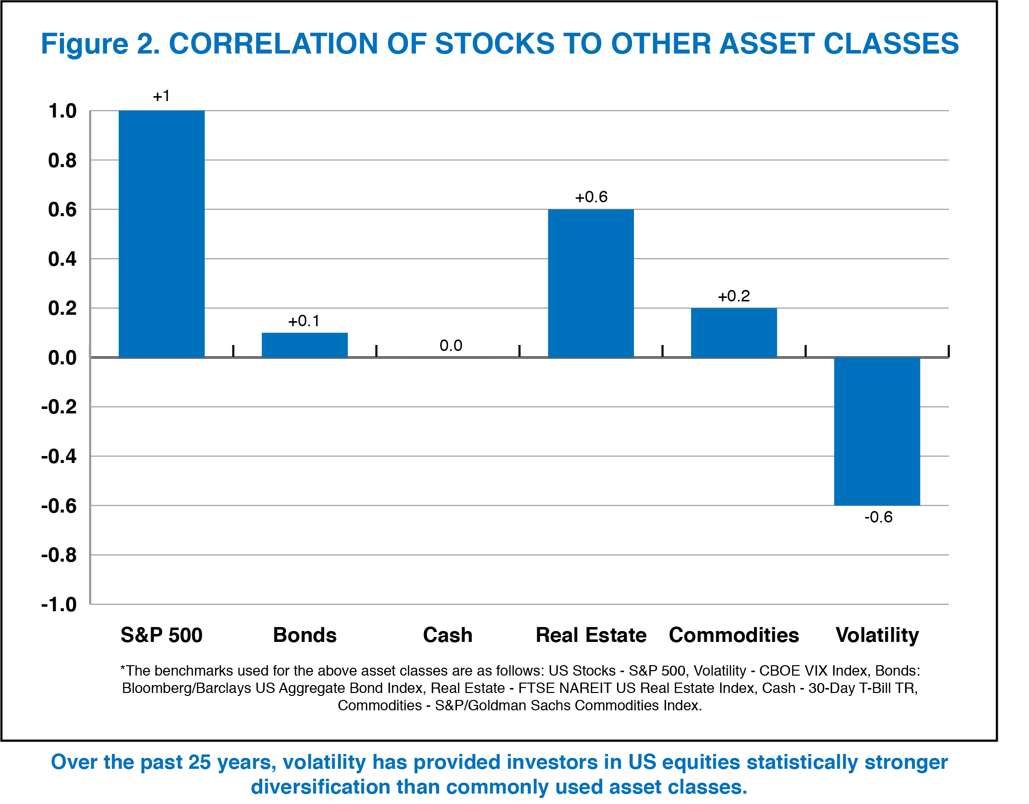 Chart_2_Correlation of US Stocks to Asset Classes.jpg