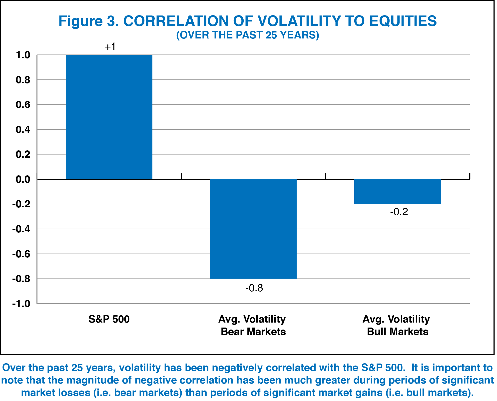 Chart_3_Correlation of vol to equities.png
