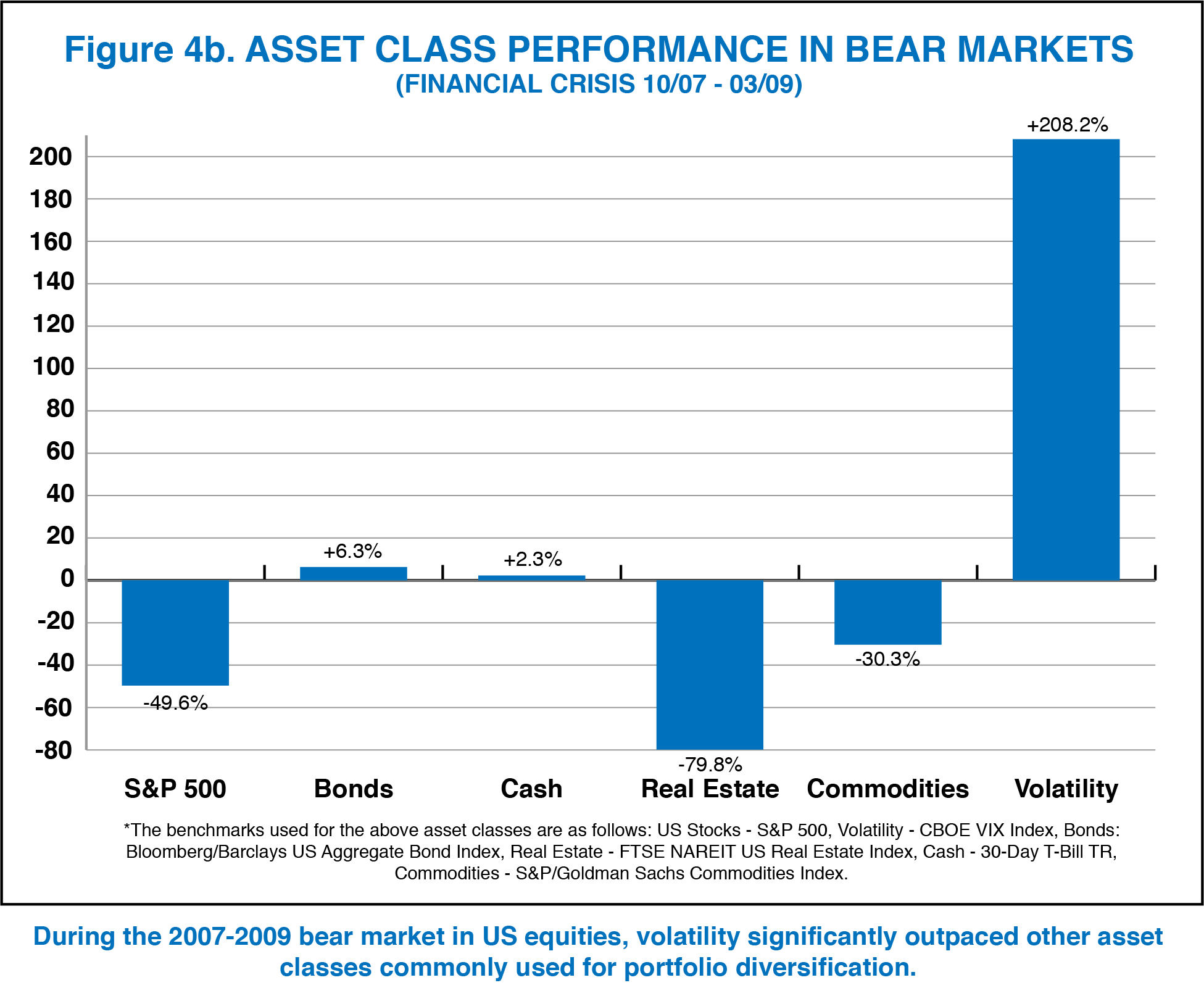 Chart_4b_Asset Class Performace Bear Markets copy.png