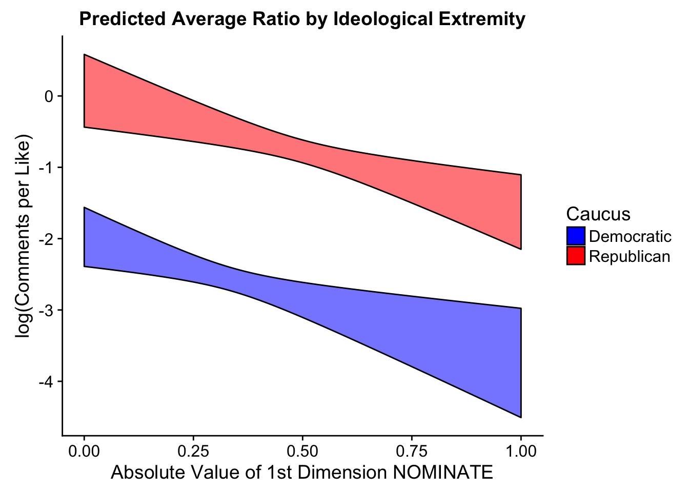 predicted-ratio-ideology