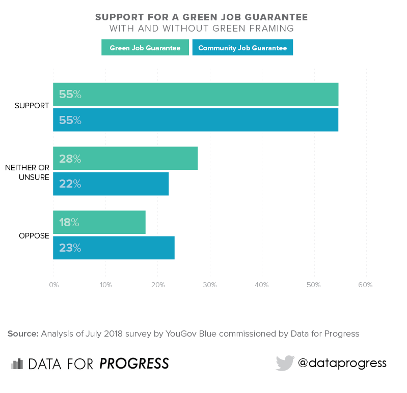 A Green New Deal — Data For Progress