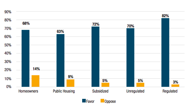 Do you favor or oppose stronger rent laws to keep more apartments rent-stabilized, or are you not sure? (source: Unheard Third Survey, 2018)