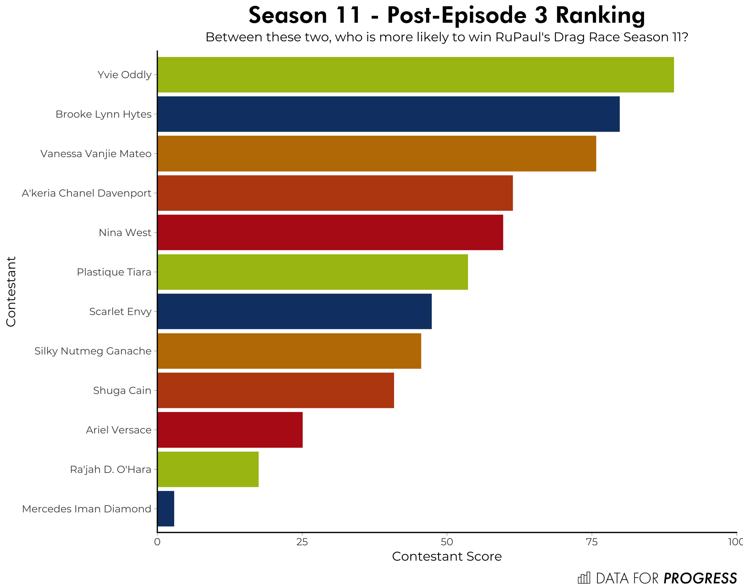 _s11e03ranking.png