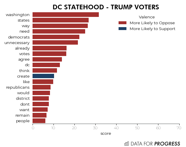 DC Statehood - Trump Voters.png