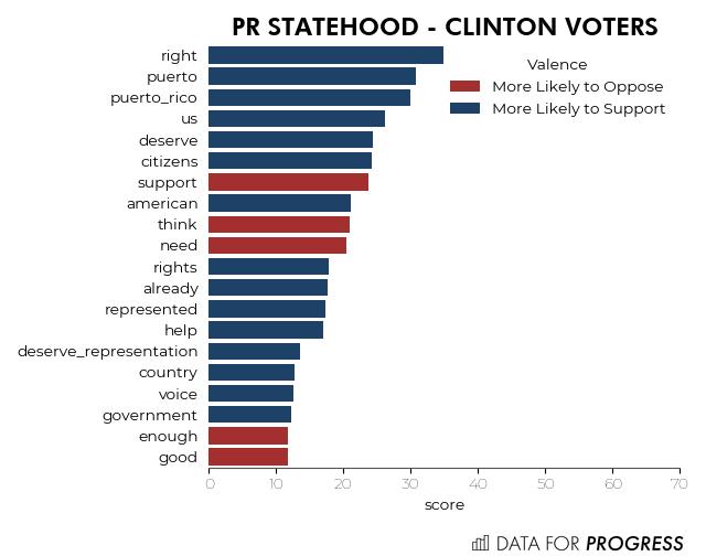 PR Statehood - Clinton Voters.png
