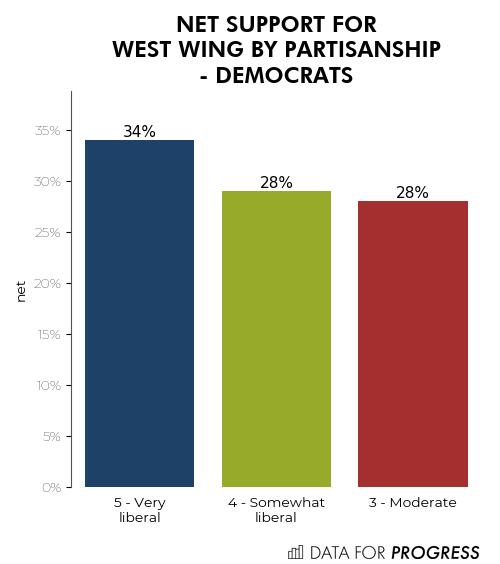 Partisanship - Democrats.png