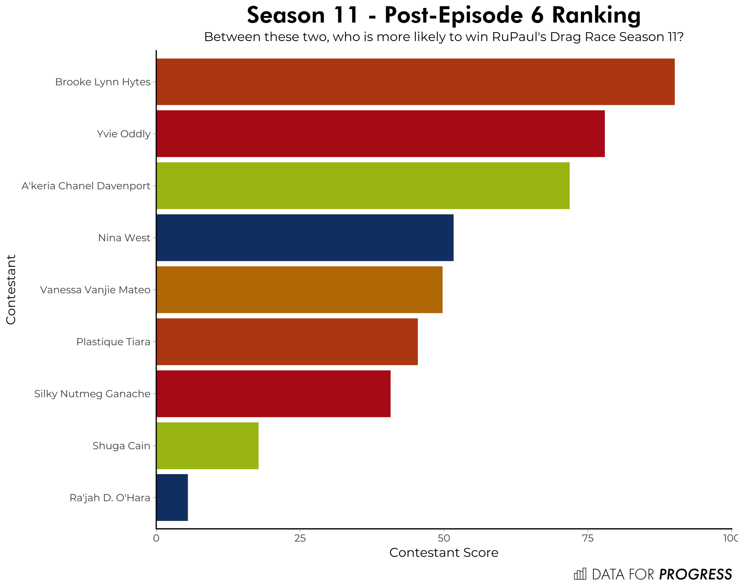 _s11e06ranking.png