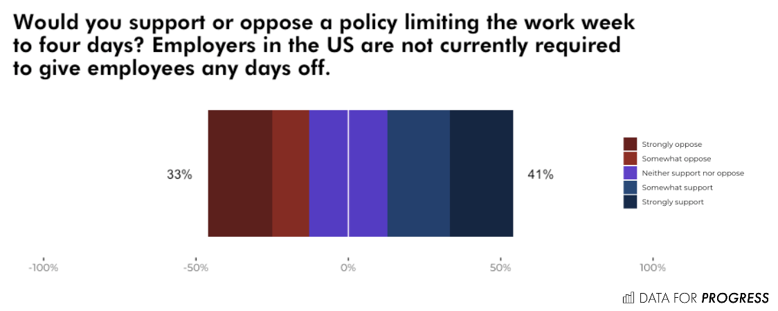 Support for the progressive position goes to the right of the y-axis, and support for the conservative position goes left. Percentage labels are the values for each blue and red area (thus, do not add up to 100%).