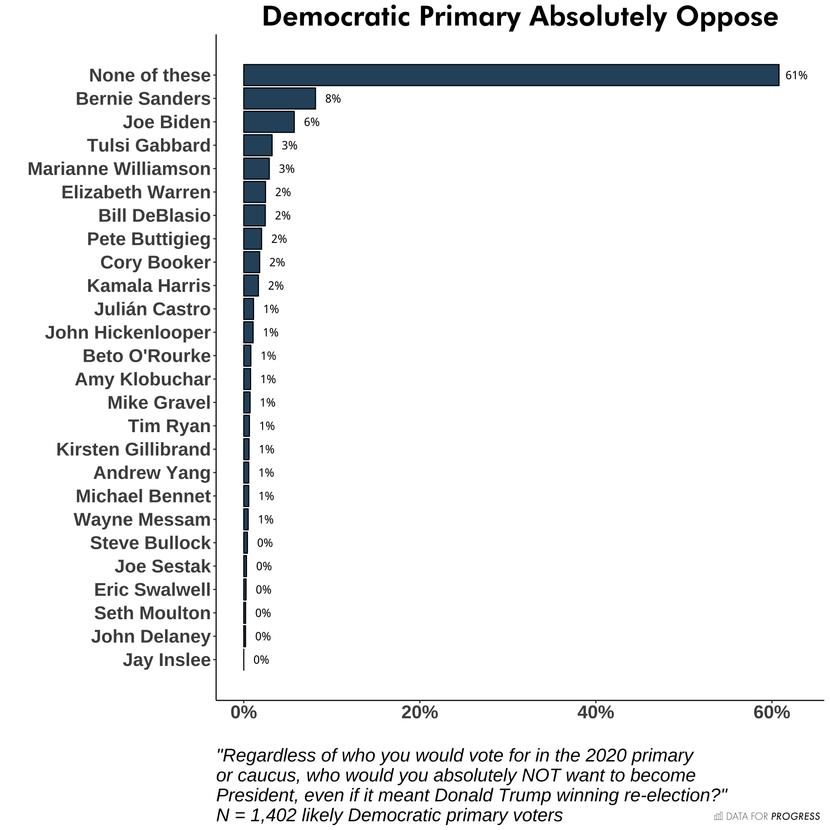 Here Is The State Of The Democratic Field Before The Debates