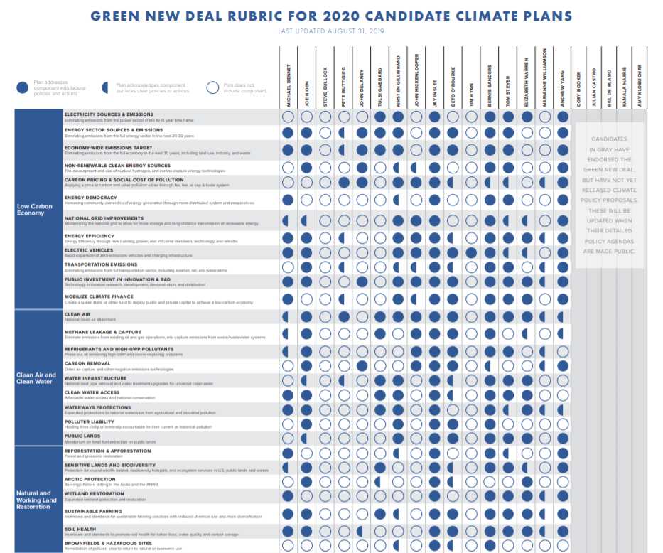 Green New Deal Rubric and 2020 Democratic Candidate Climate Plan Summaries - Data For Progress created a Candidate Climate Plan Summary for the debate-eligible Democratic candidates' climate policy proposals to date.