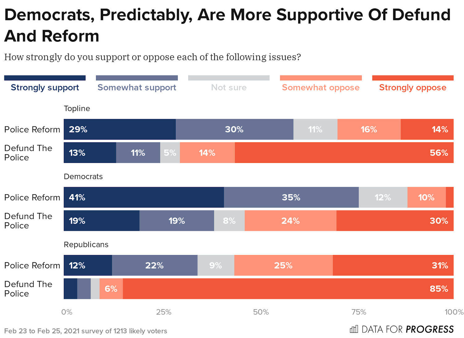 dfp_21_2_g_ours_0010310_topline_Democrats_Predictably_Are_617d.png