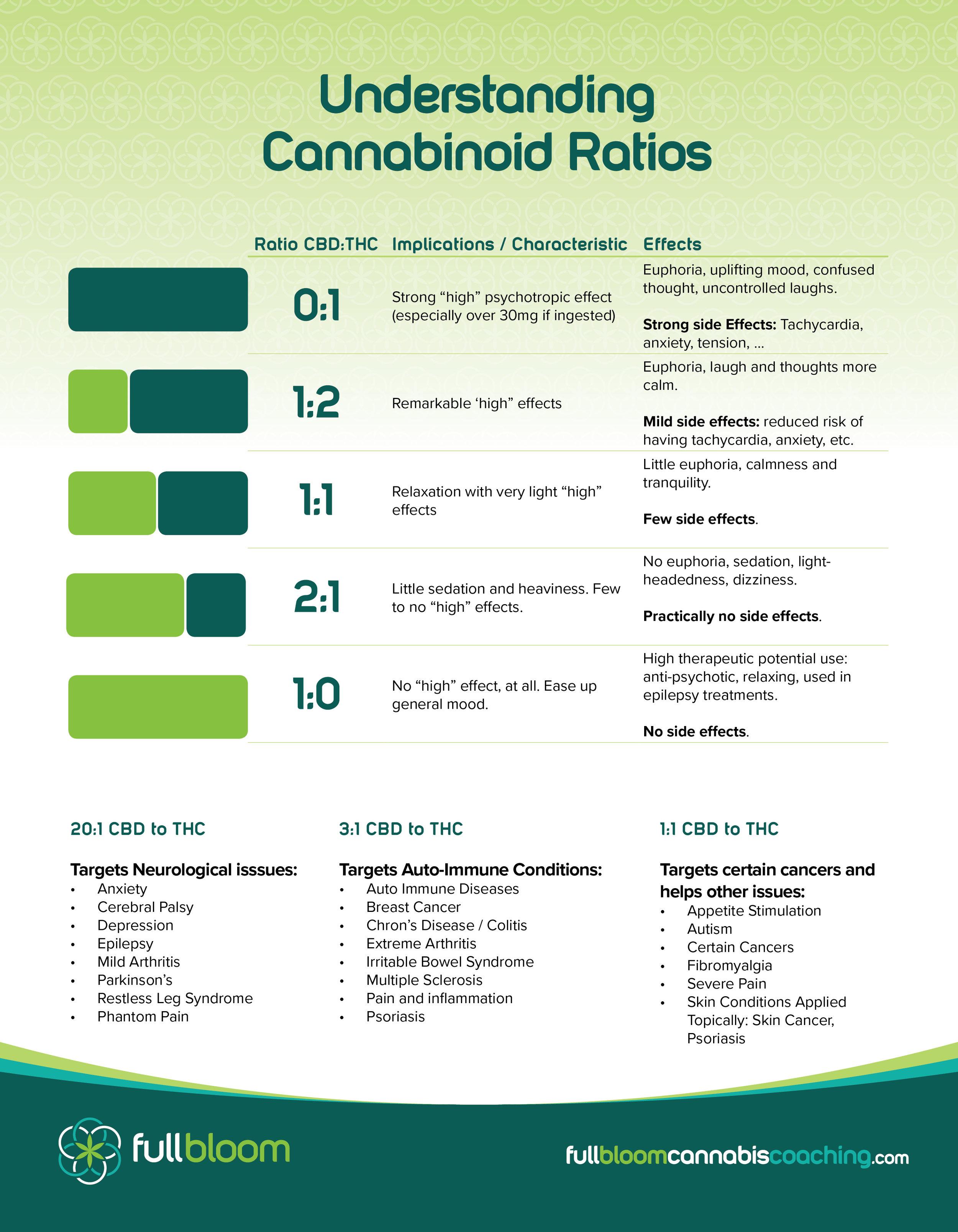 FullBloom_Infographic_CBD_THC(02) (1).jpg