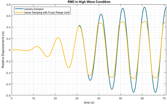 A plot showing fuzzy augmented control limiting wave energy converter motion to not exceed 0.6 m.