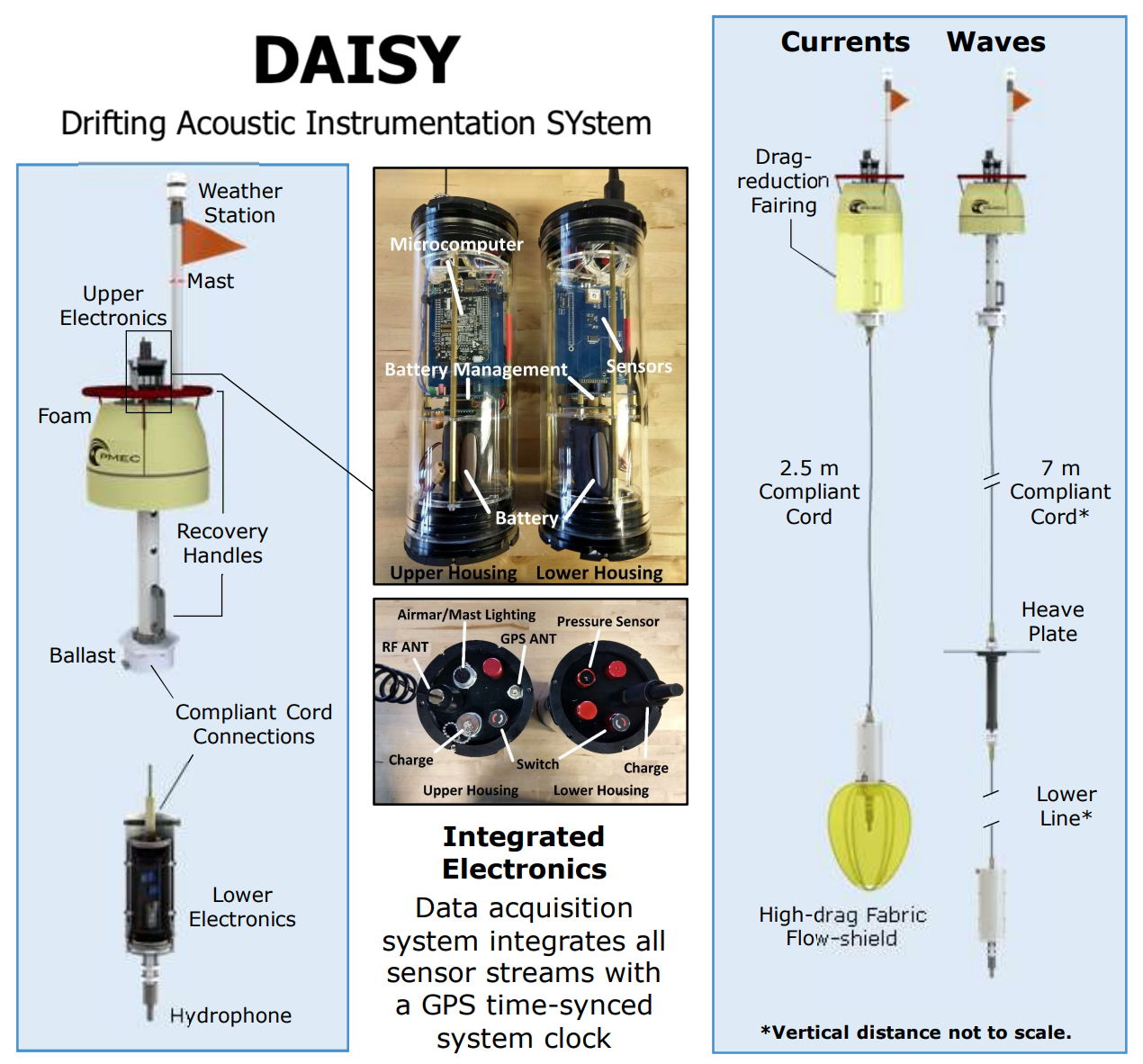 PMEC DAISY instrumentation designs for acoustic characterization at marine energy sites.