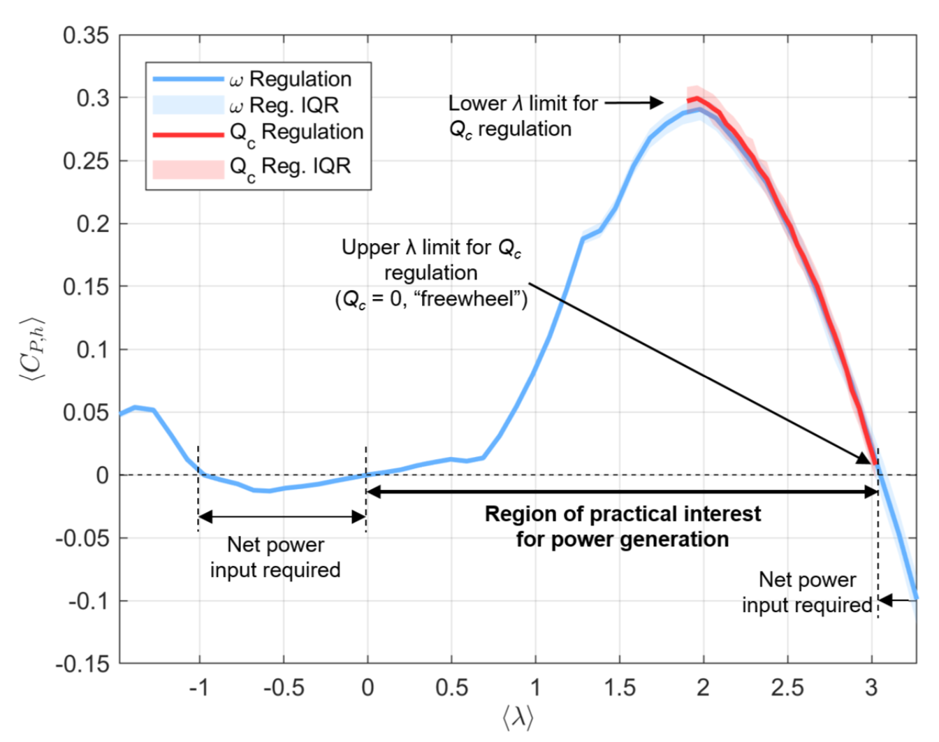 A plot comparing speed-regulated (blue) versus torque-regulated (red) turbine control and the resulting power output (y-axis). While torque-regulated control produces slightly higher net power, speed-regulated control provides a larger range of operational speeds (x-axis) at only a limited net power cost.