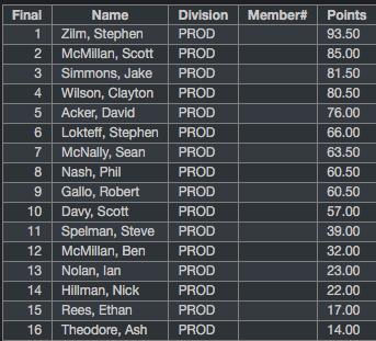 Results - VSCO Combined-2.jpg