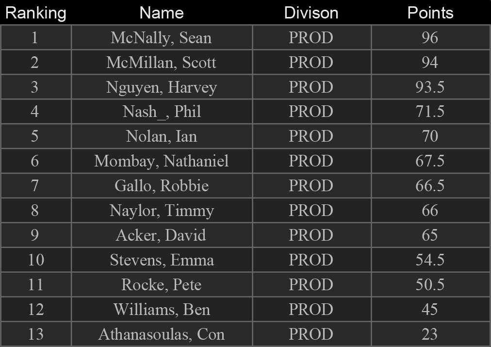 Results - SteelpocalypsePROD.png