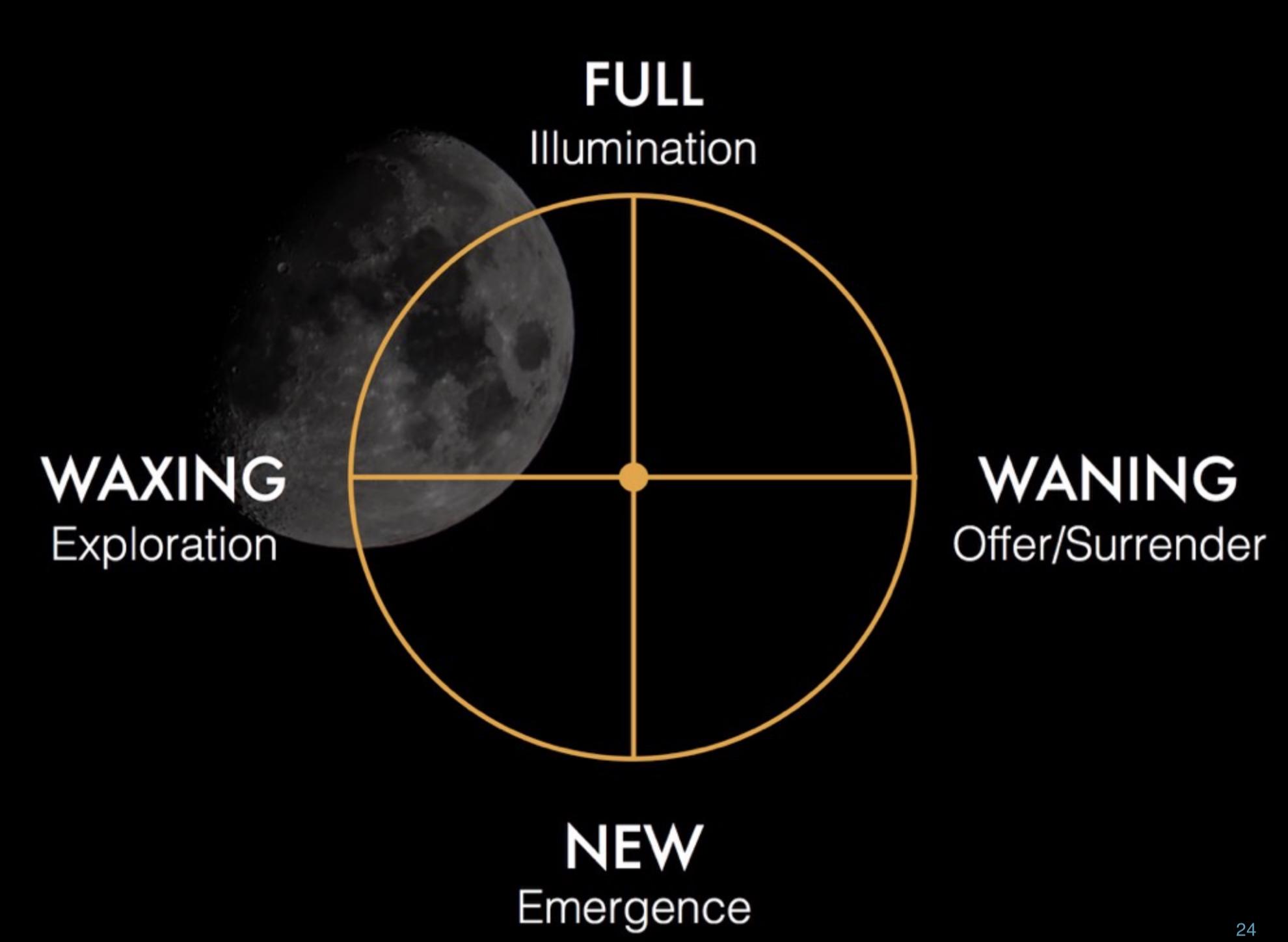 Bilden är lånad ifrån mitt utbildningsmaterial i The Quest- Practical Magic for Earth Leadership. Månens cykel kan brytas ner i fyra huvudfaser som du kan utforska i deras olika kvalitéer av energier.