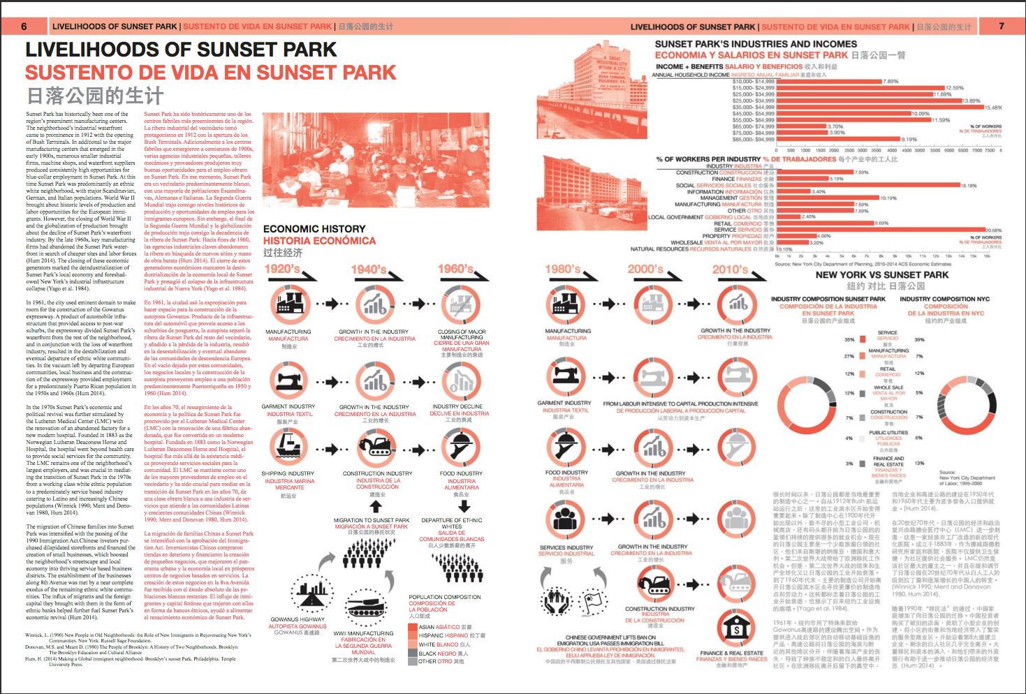 The Sunset Park Gazette   Parsons Studio/Friends of Sunset Park Publication - 2016  Using methodologies including participatory mapping, interviews with community residents, surveys, and intensive secondary source research, a multilingual newspaper was designed and distributed to detail in a legible and approachable way the severity of housing and school overcrowding in the neighborhood of Sunset Park in Brooklyn.