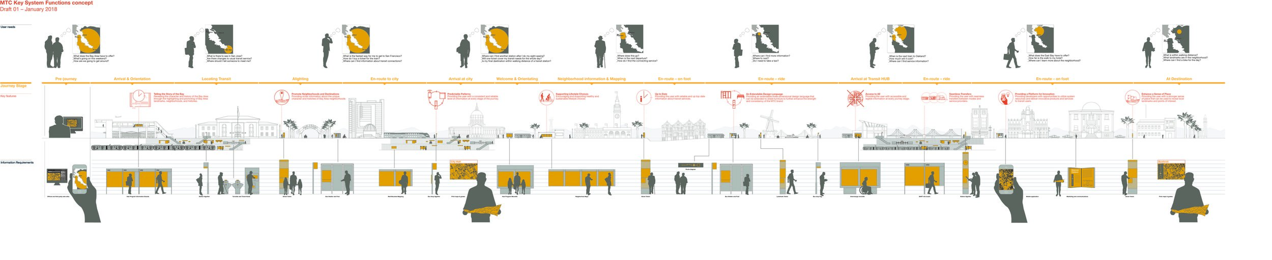 Bay Area Metropolitan Transportation Commission Wayfinding  City-ID - San Francisco, CA - 2017  Worked as part of the City-ID design team to produce product concept illustrations, whole journey planning scenarios, workshops, surveys, as well as completing extensive research into the Bay Area's numerous transportation authorities.