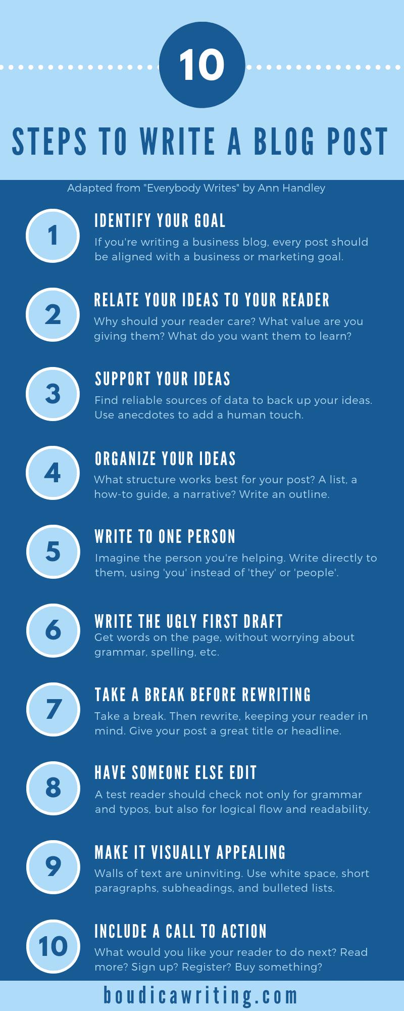 10-steps-to-write-a-blog-post-compressor.png