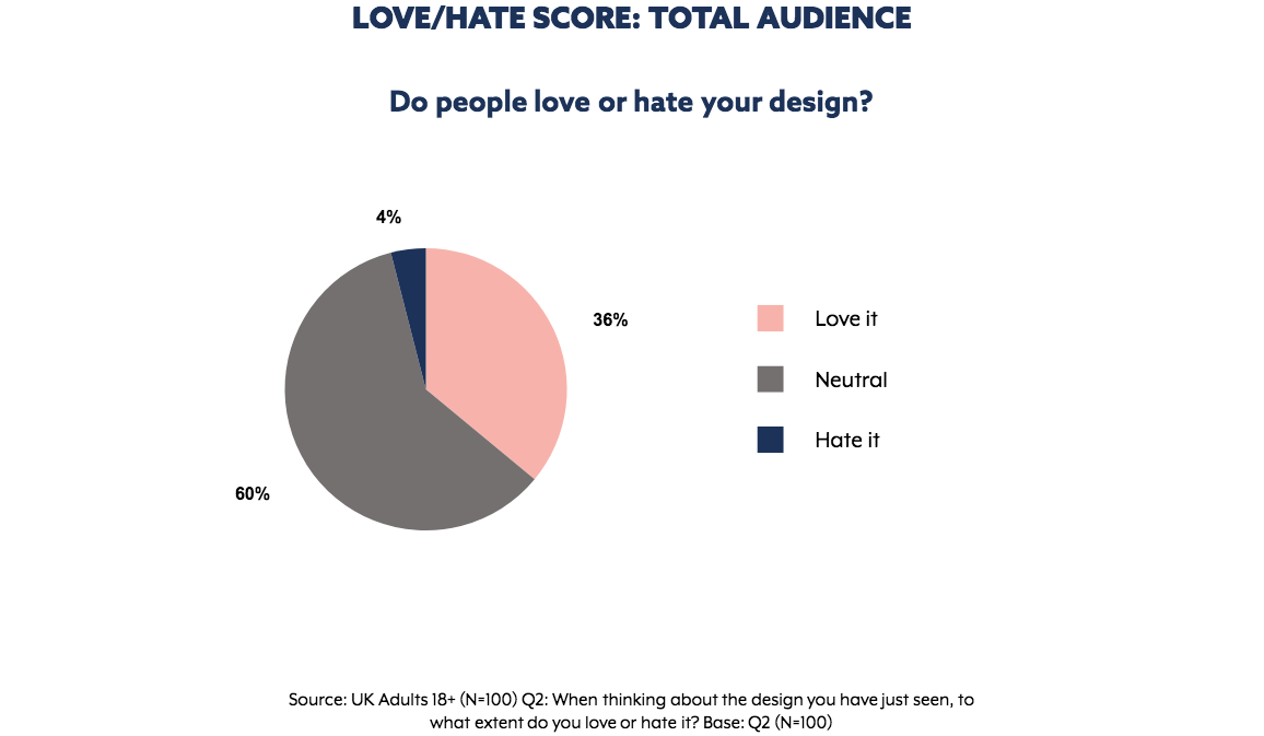 Love - Hate results for  WeWork  ad. Graph extracted from The Nod App.
