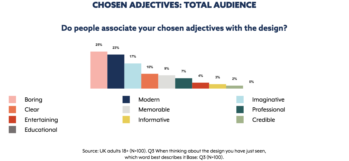 Brand Association results for  Regus  ad. Their chosen adjectives to describe their add were:  Clear, Professional and Modern . Graph extracted from The Nod App.