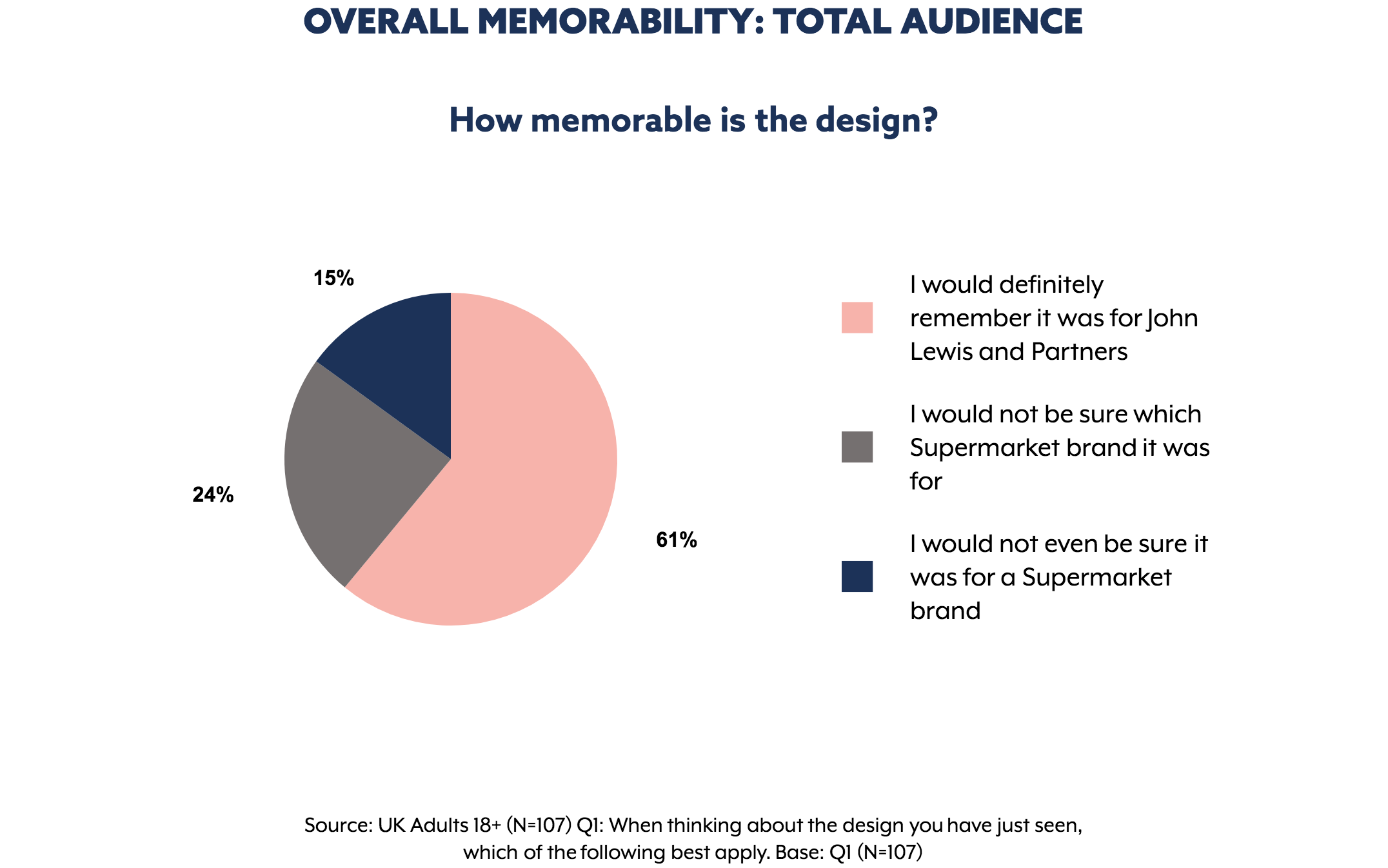 Memorability results for  John Lewis  ad. Graph extracted from The Nod App.